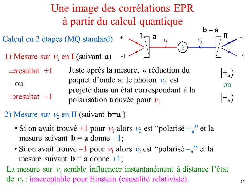 16 Une image des corrélations EPR à partir du calcul quantique Calcul en 2 étapes (MQ standard) 1) Mesure sur 1 en I (suivant a)  resultat +1 ou  re