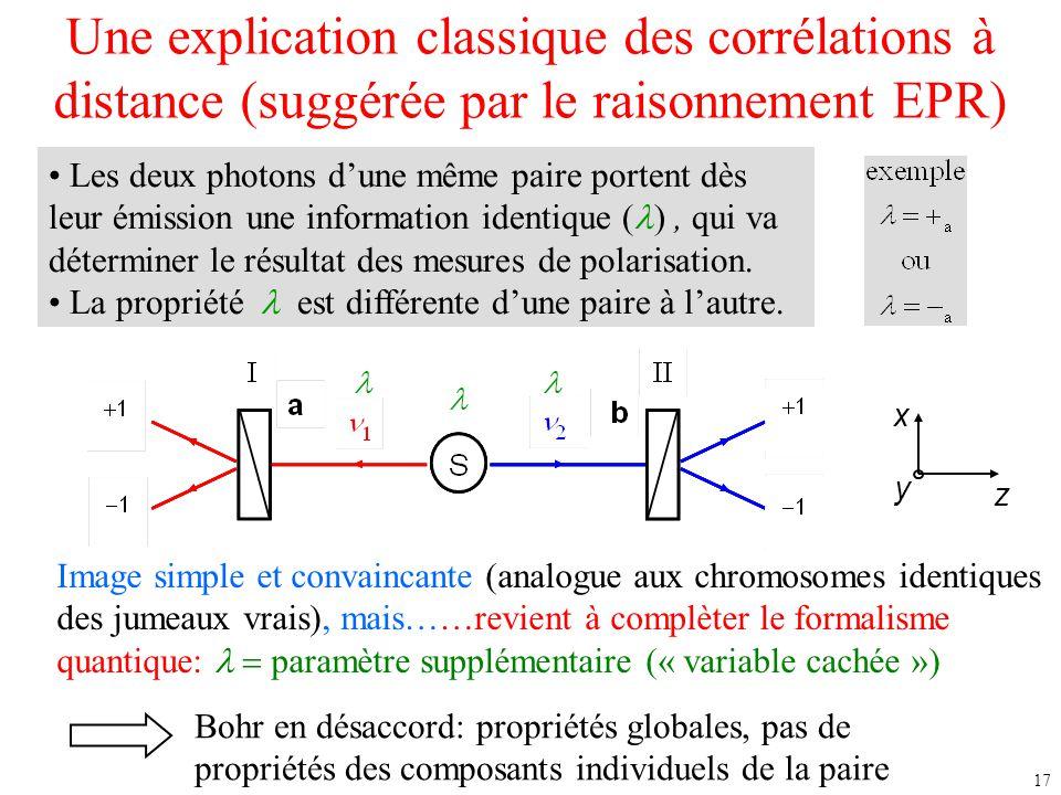 17 Une explication classique des corrélations à distance (suggérée par le raisonnement EPR) x y z Les deux photons d'une même paire portent dès leur é