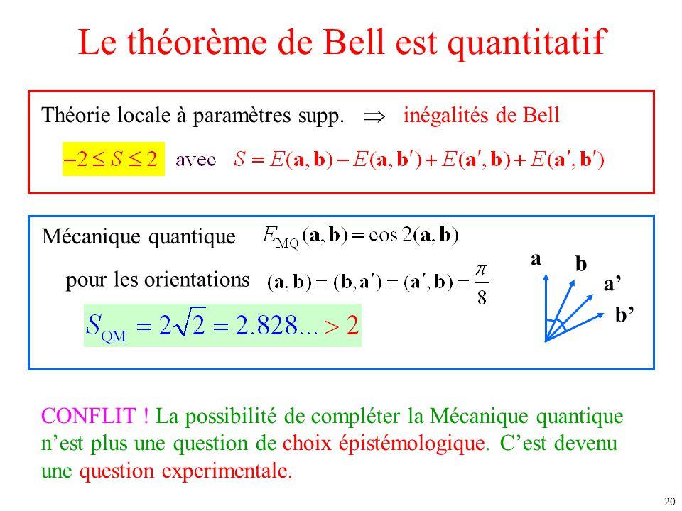 20 Le théorème de Bell est quantitatif Théorie locale à paramètres supp.  inégalités de Bell Mécanique quantique a b a' b' CONFLIT ! La possibilité d