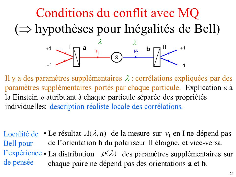 21 Conditions du conflit avec MQ (  hypothèses pour Inégalités de Bell) Il y a des paramètres supplémentaires : corrélations expliquées par des param