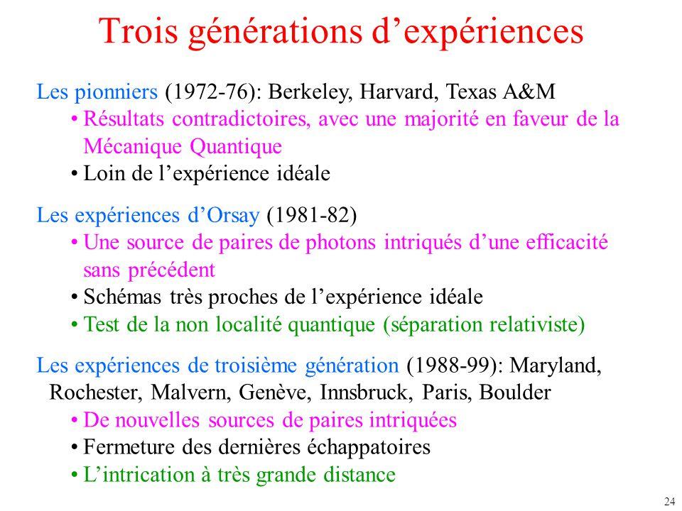 24 Trois générations d'expériences Les pionniers (1972-76): Berkeley, Harvard, Texas A&M Résultats contradictoires, avec une majorité en faveur de la