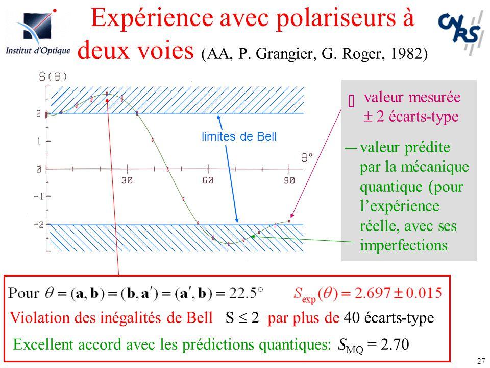 27 Expérience avec polariseurs à deux voies (AA, P. Grangier, G. Roger, 1982) Violation des inégalités de Bell S  2 par plus de 40 écarts-type limite