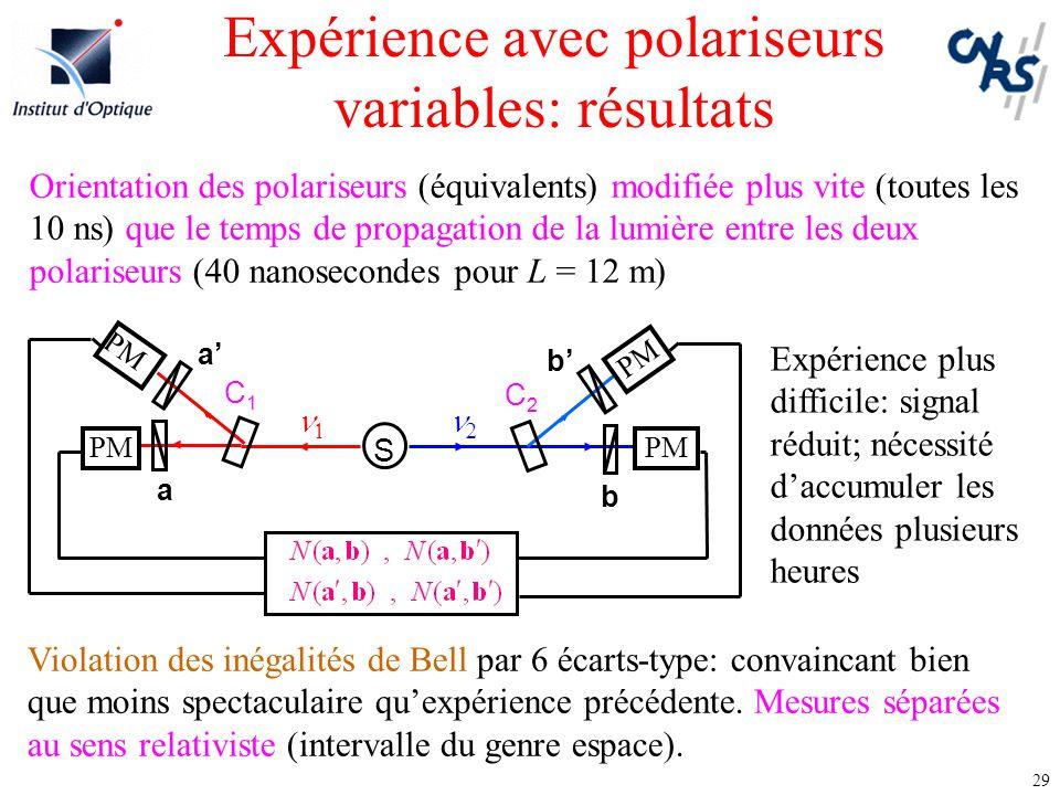 29 Expérience avec polariseurs variables: résultats S   b a PM b'b' C2C2 a'a' C1C1 Orientation des polariseurs (équivalents) modifiée plus vite (tou
