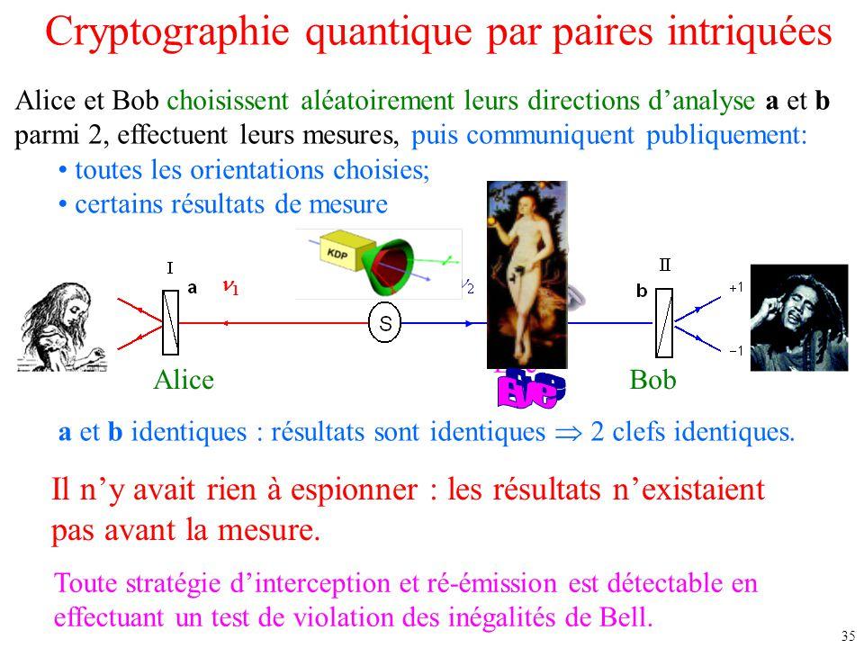 35 Cryptographie quantique par paires intriquées a et b identiques : résultats sont identiques  2 clefs identiques. Il n'y avait rien à espionner : l