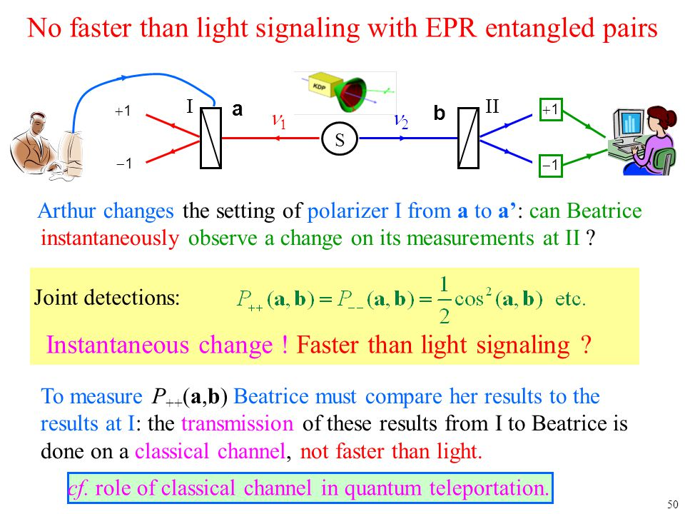 50 No faster than light signaling with EPR entangled pairs Arthur changes the setting of polarizer I from a to a': can Beatrice instantaneously observ