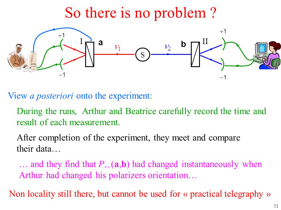 51 So there is no problem ?  11 11  11 11 III b a S View a posteriori onto the experiment: During the runs, Arthur and Beatrice carefully re
