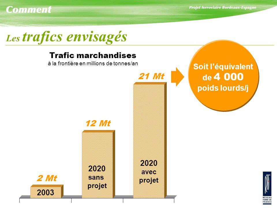 Trafic marchandises à la frontière en millions de tonnes/an 2 Mt 12 Mt 21 Mt 2003 2020 sans projet 2020 avec projet Les trafics envisagés Soit l'équivalent de 4 000 poids lourds/j