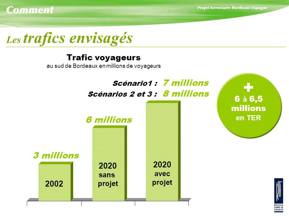 Trafic voyageurs au sud de Bordeaux en millions de voyageurs 3 millions 6 millions Scénario1 : 7 millions Scénarios 2 et 3 : 8 millions 2002 2020 sans projet 2020 avec projet Les trafics envisagés + 6 à 6,5 millions en TER