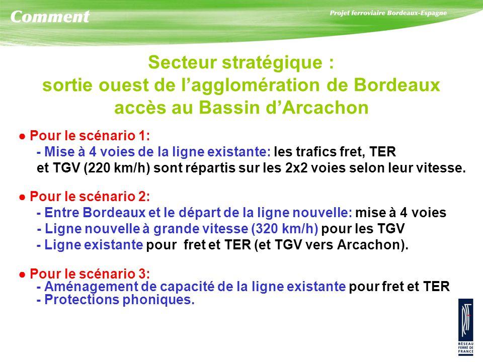 Secteur stratégique : sortie ouest de l'agglomération de Bordeaux accès au Bassin d'Arcachon ● Pour le scénario 1: - Mise à 4 voies de la ligne existante: les trafics fret, TER et TGV (220 km/h) sont répartis sur les 2x2 voies selon leur vitesse.