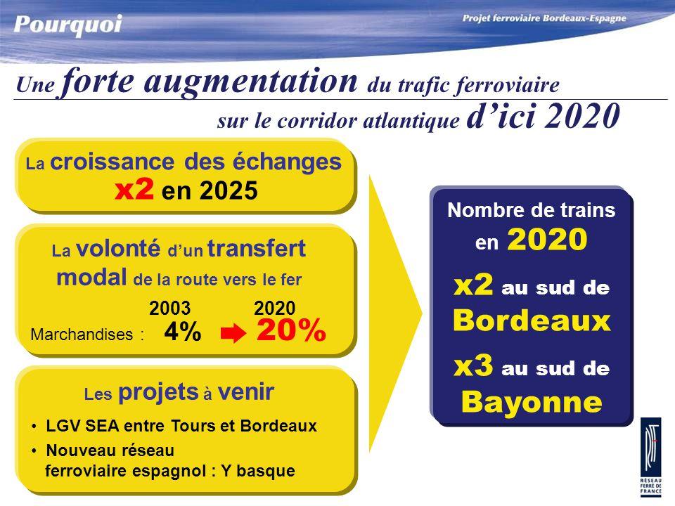 Une forte augmentation du trafic ferroviaire sur le corridor atlantique d'ici 2020 x2 en 2025 La croissance des échanges Nombre de trains en 2020 x2 au sud de Bordeaux x3 au sud de Bayonne La volonté d'un transfert modal de la route vers le fer 2003 2020 Marchandises : 4% 20% Les projets à venir LGV SEA entre Tours et Bordeaux Nouveau réseau ferroviaire espagnol : Y basque