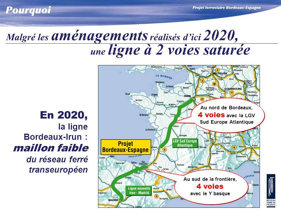 En 2020, la ligne Bordeaux-Irun : maillon faible du réseau ferré transeuropéen Au nord de Bordeaux, 4 voies avec la LGV Sud Europe Atlantique Au sud de la frontière, 4 voies avec le Y basque Malgré les aménagements réalisés d'ici 2020, une ligne à 2 voies saturée