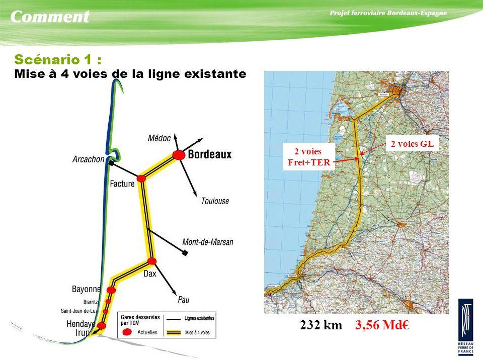 Scénario 1 : Mise à 4 voies de la ligne existante 232 km 3,56 Md€ 2 voies Fret+TER 2 voies GL