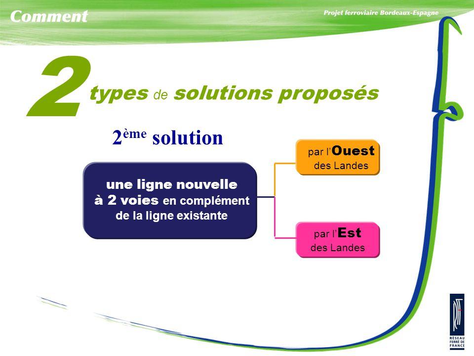 une ligne nouvelle à 2 voies en complément de la ligne existante par l' Ouest des Landes par l' Est des Landes types de solutions proposés 2 2 ème solution