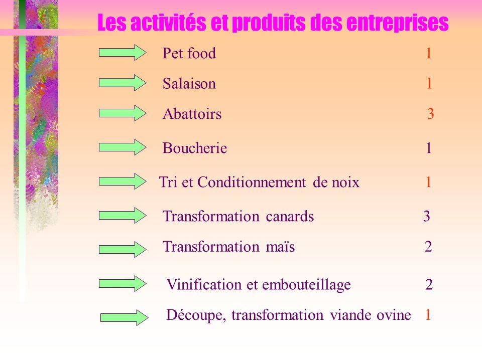 Les activités et produits des entreprises Pet food 1 Salaison 1 Tri et Conditionnement de noix 1 Boucherie 1 Abattoirs 3 Transformation canards 3 Tran