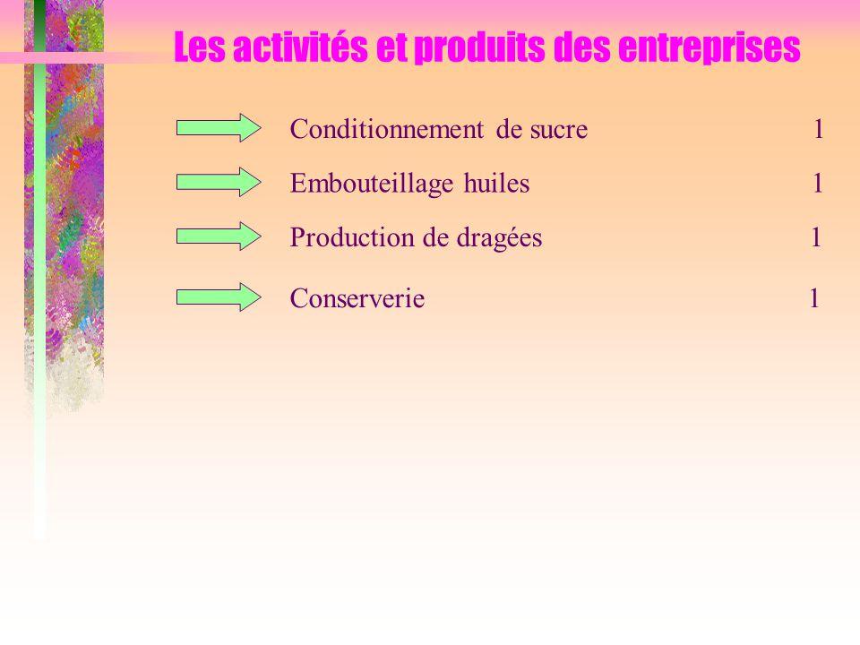 Conditionnement de sucre 1 Embouteillage huiles 1 Conserverie 1 Production de dragées 1 Les activités et produits des entreprises