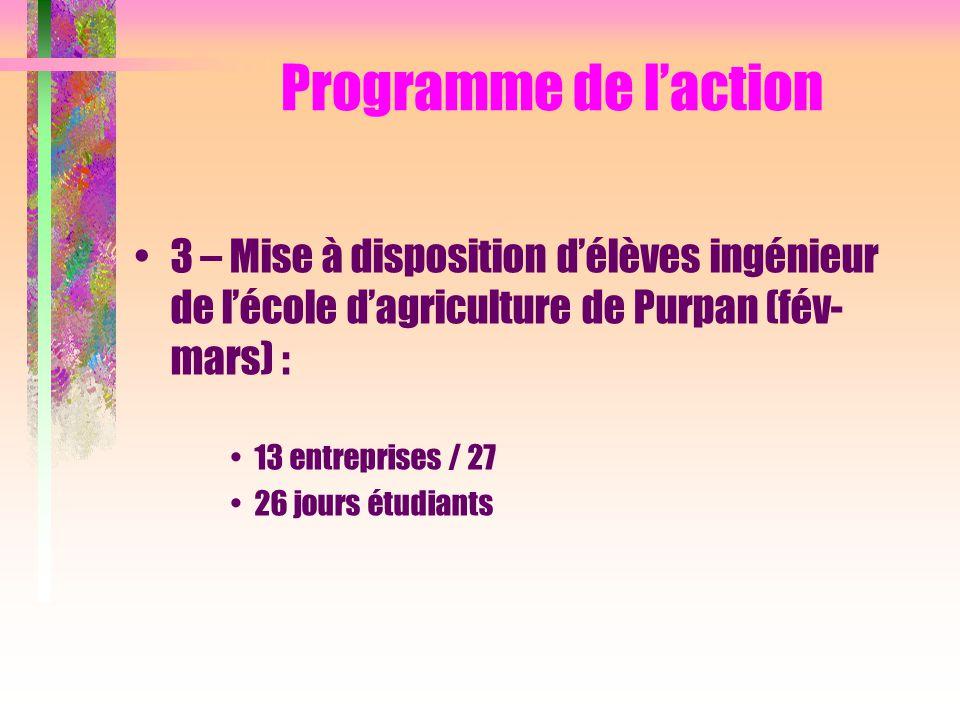 3 – Mise à disposition d'élèves ingénieur de l'école d'agriculture de Purpan (fév- mars) : 13 entreprises / 27 26 jours étudiants Programme de l'actio