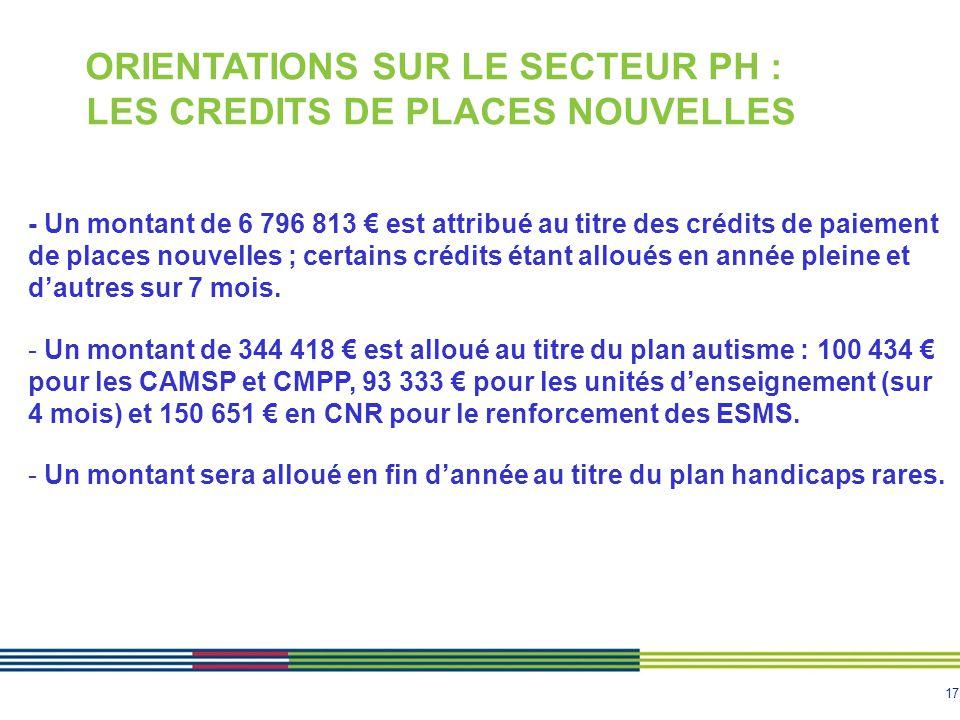 17 ORIENTATIONS SUR LE SECTEUR PH : LES CREDITS DE PLACES NOUVELLES - Un montant de 6 796 813 € est attribué au titre des crédits de paiement de place