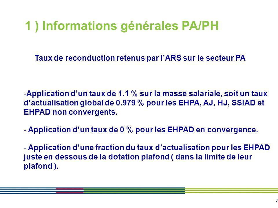4 1 ) Informations générales PA/PH Taux de reconduction retenus par l'ARS sur le secteur PH -Application d'un taux de 1.1 % sur la masse salariale, soit un taux d'actualisation global de 0.825 % pour l'ensemble des ESMS - Exception : Application d'un taux global minoré de 0.4 % pour les ESMS dont le coût à la place est supérieur à + de 10 % de la moyenne régionale de leur catégorie.