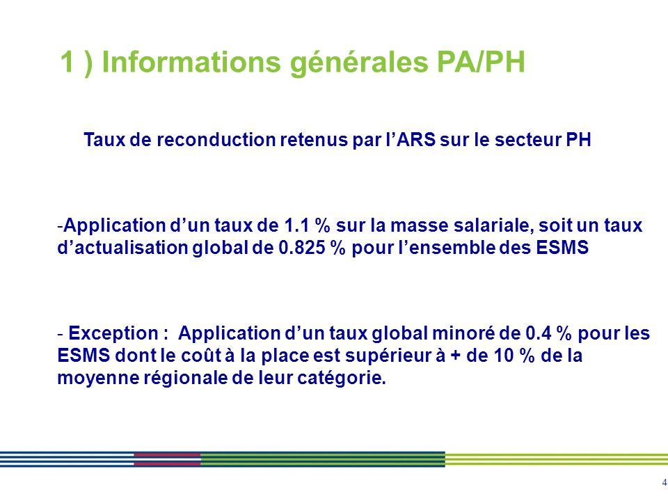 4 1 ) Informations générales PA/PH Taux de reconduction retenus par l'ARS sur le secteur PH -Application d'un taux de 1.1 % sur la masse salariale, so