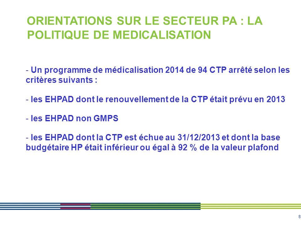 9 ORIENTATIONS SUR LE SECTEUR PA : LA POLITIQUE DE MEDICALISATION La politique de médicalisation : les autres priorités hors programme CTP - les EHPAD avec PMP atypique - les EHPAD nouvellement créés - les EHPAD en TG avec une extension de places en 2014 - les transformations d'EHPA en EHPAD dont le financement n'est pas prévu au PRIAC