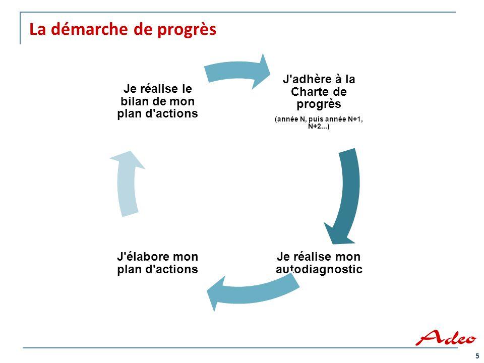La démarche de progrès 5 J'adhère à la Charte de progrès (année N, puis année N+1, N+2...) Je réalise mon autodiagnostic J'élabore mon plan d'actions