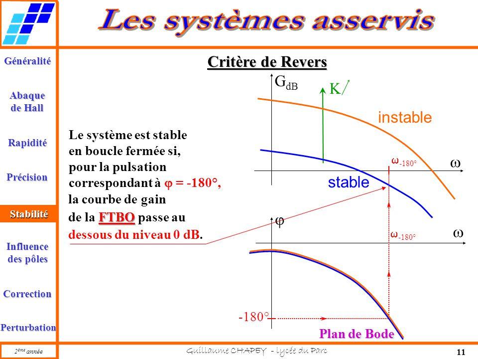 Généralité Abaque de Hall Rapidité Précision Stabilité 2 ème année Guillaume CHAPEY - lycée du Parc 11 Influence des pôles Correction Perturbation K 