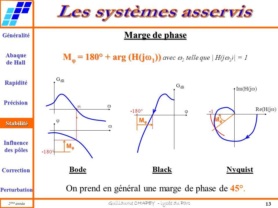 Généralité Abaque de Hall Rapidité Précision Stabilité 2 ème année Guillaume CHAPEY - lycée du Parc 13 Influence des pôles Correction Perturbation -18