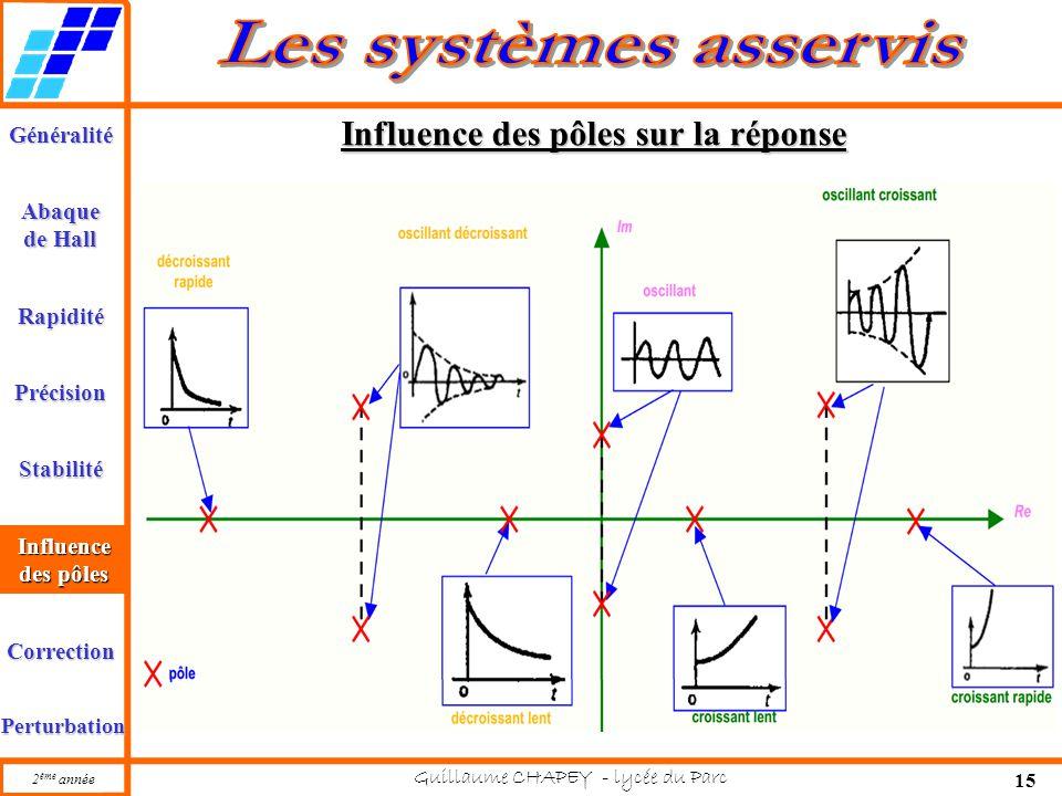 Généralité Abaque de Hall Rapidité Précision Stabilité 2 ème année Guillaume CHAPEY - lycée du Parc 15 Influence des pôles Correction Perturbation Inf
