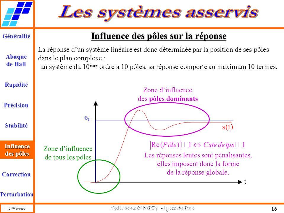 Généralité Abaque de Hall Rapidité Précision Stabilité 2 ème année Guillaume CHAPEY - lycée du Parc 16 Influence des pôles Correction Perturbation Inf
