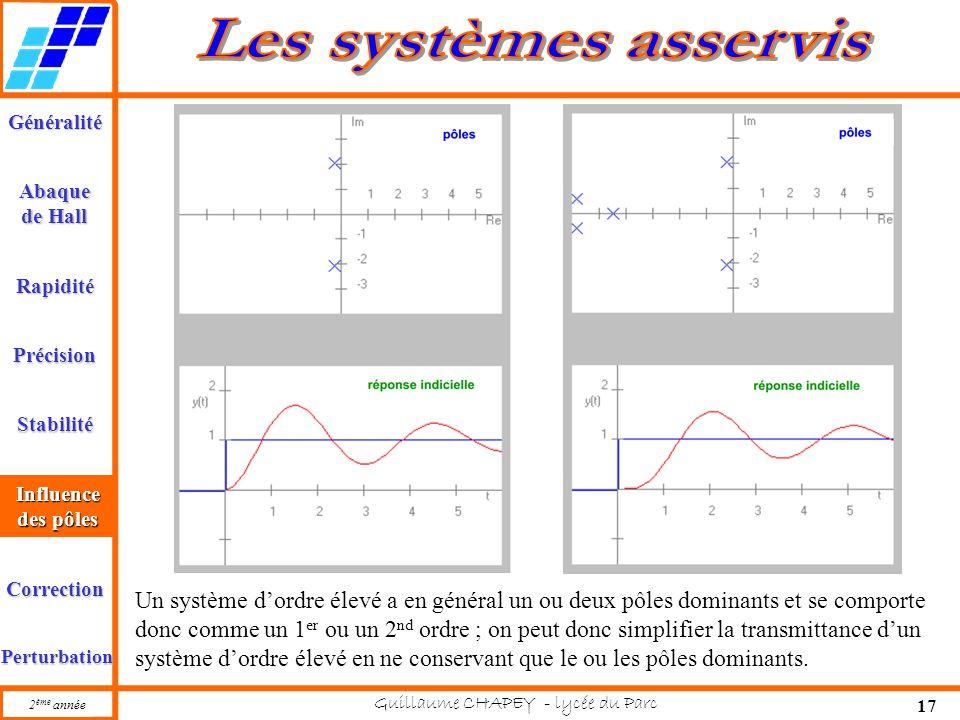 Généralité Abaque de Hall Rapidité Précision Stabilité 2 ème année Guillaume CHAPEY - lycée du Parc 17 Influence des pôles Correction Perturbation Inf
