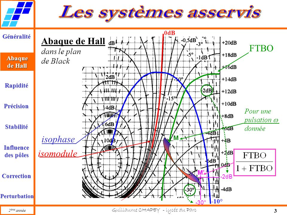 Généralité Abaque de Hall Rapidité Précision Stabilité 2 ème année Guillaume CHAPEY - lycée du Parc 14 Influence des pôles Correction Perturbation Influence des pôles sur la réponse Les parties réelles des pôles (réels ou complexes) se retrouvent dans les termes exponentiels, et elles permettent de caractériser l'amortissement, Les parties imaginaires des pôles complexes conjugués se retrouvent dans les pulsations des termes oscillants, et elles permettent de caractériser la rapidité (fréquence des oscillations).