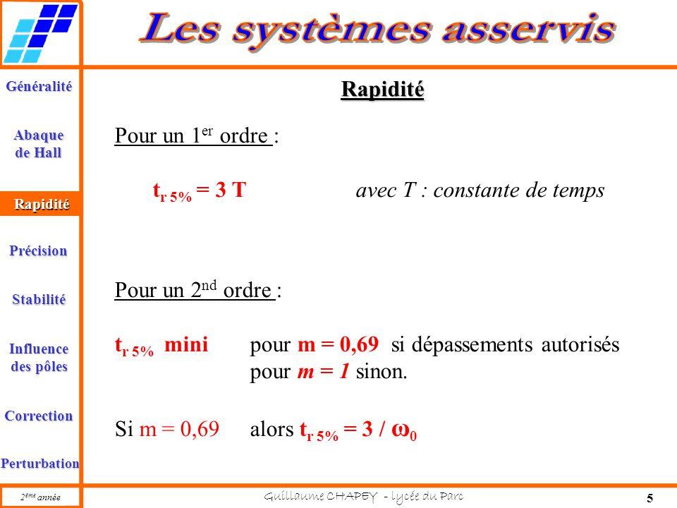 Généralité Abaque de Hall Rapidité Précision Stabilité 2 ème année Guillaume CHAPEY - lycée du Parc 6 Influence des pôles Correction Perturbation e0e0 t ssss s(t) e(t) t vvvv s(t)  s Écart statique en position notée  s e(t) = e 0 u(t)  (p) = E(p) – B(p).S(p)  v Écart statique en vitesse notée  v e(t) = a t u(t)  (p) = E(p) – B(p).S(p) Précision statique en régime permanent Précision