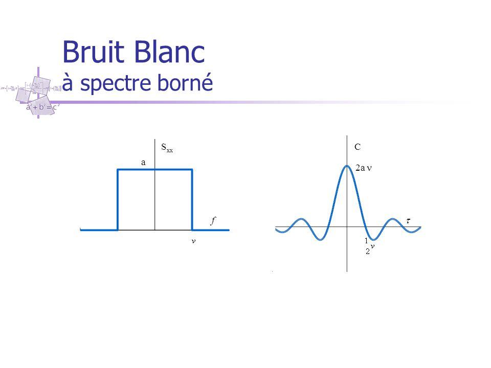 Bruit Blanc à spectre borné S xx f C  2a a
