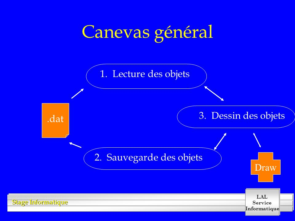 LAL Service Informatique Stage Informatique Canevas général.dat 1. Lecture des objets 2. Sauvegarde des objets 3. Dessin des objets Draw