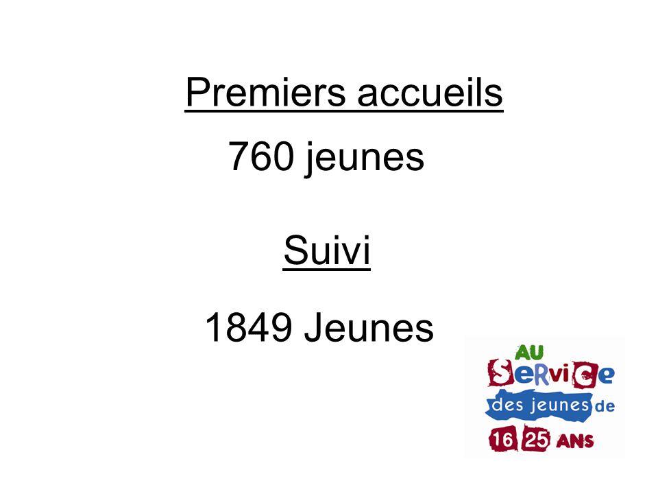 Premiers accueils 760 jeunes Suivi 1849 Jeunes