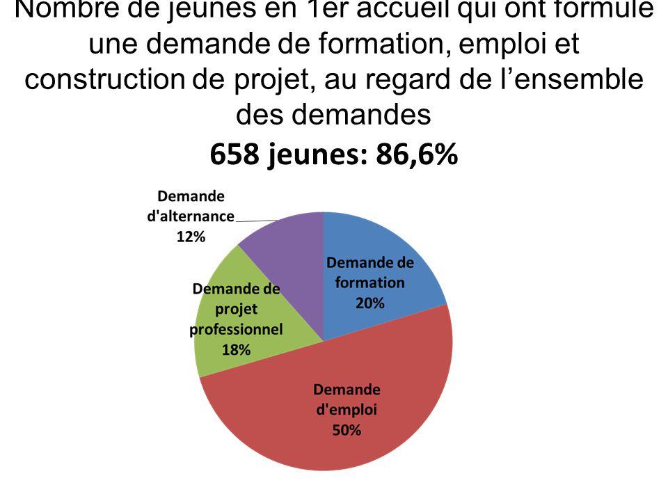 Nombre de jeunes en 1er accueil qui ont formulé une demande de formation, emploi et construction de projet, au regard de l'ensemble des demandes 658 j