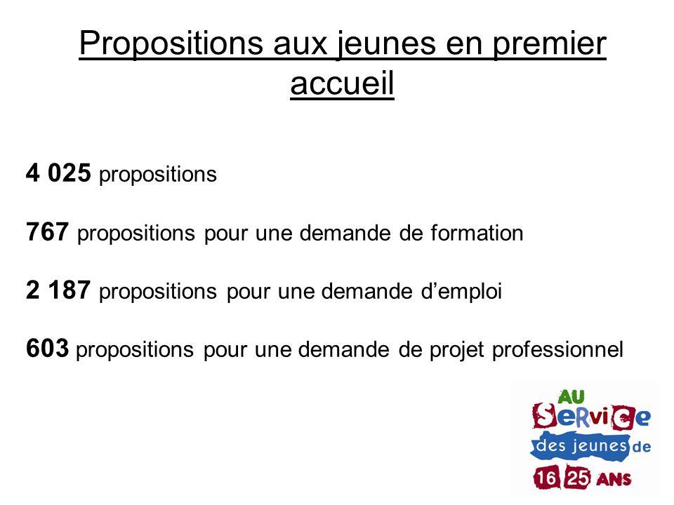 Propositions aux jeunes en premier accueil 4 025 propositions 767 propositions pour une demande de formation 2 187 propositions pour une demande d'emp