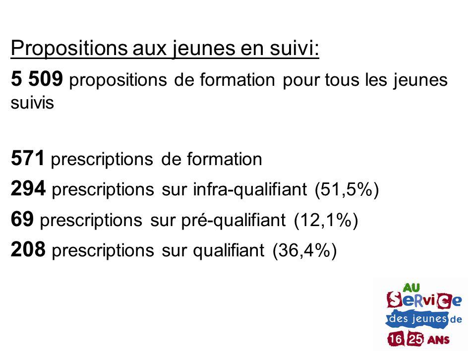 Propositions aux jeunes en suivi: 5 509 propositions de formation pour tous les jeunes suivis 571 prescriptions de formation 294 prescriptions sur inf