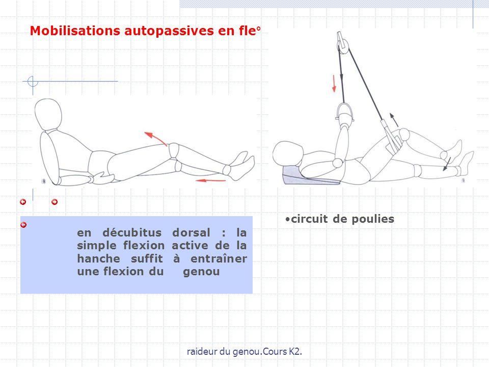 raideur du genou.Cours K2. Mobilisations autopassives en fle° en décubitus dorsal : la simple flexion active de la hanche suffit à entraîner une flexi
