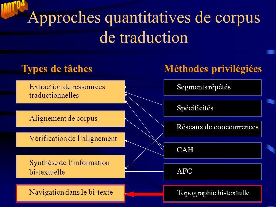 Approches quantitatives de corpus de traduction Extraction de ressources traductionnelles Méthodes privilégiéesTypes de tâches Alignement de corpus Na
