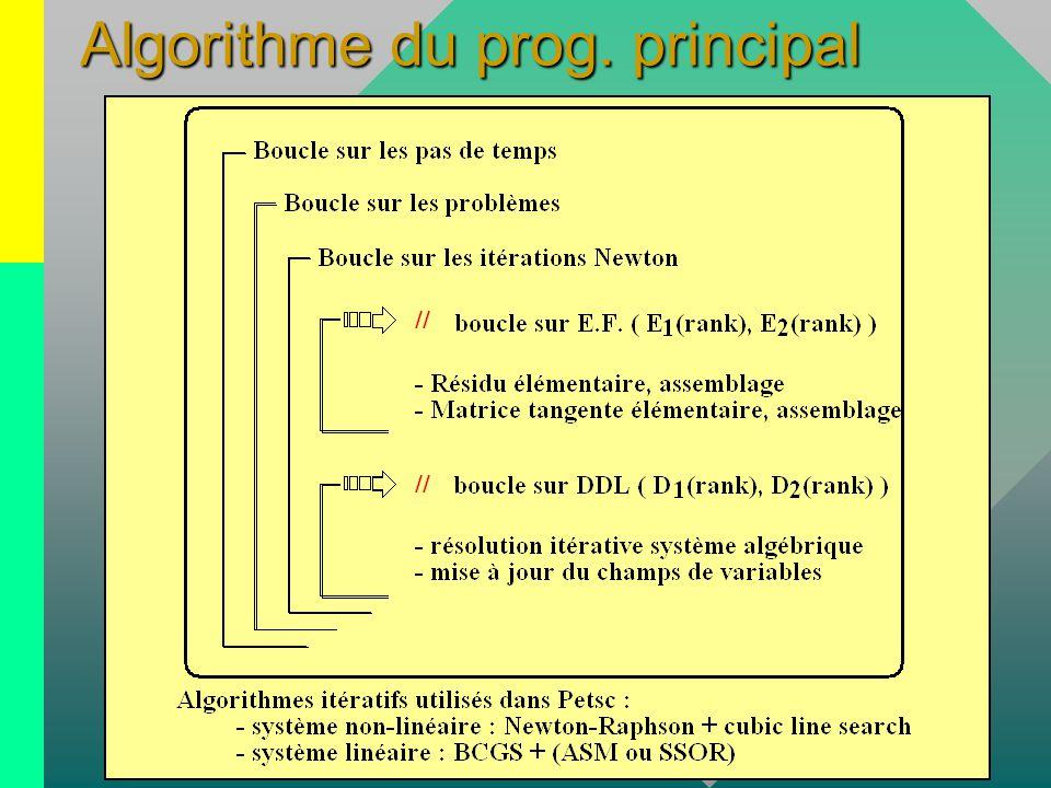 Algorithme du prog. principal