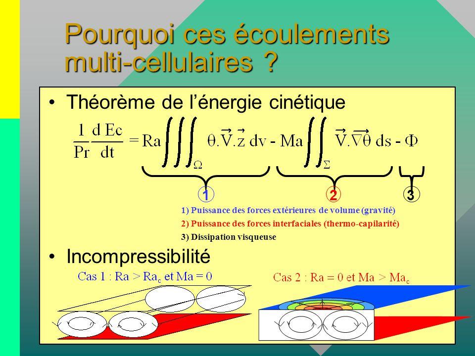 Pourquoi ces écoulements multi-cellulaires ? Théorème de l'énergie cinétique 1) Puissance des forces extérieures de volume (gravité) 2) Puissance des
