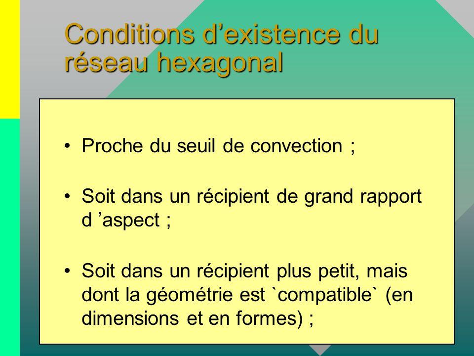Conditions d'existence du réseau hexagonal Proche du seuil de convection ; Soit dans un récipient de grand rapport d 'aspect ; Soit dans un récipient plus petit, mais dont la géométrie est `compatible` (en dimensions et en formes) ;