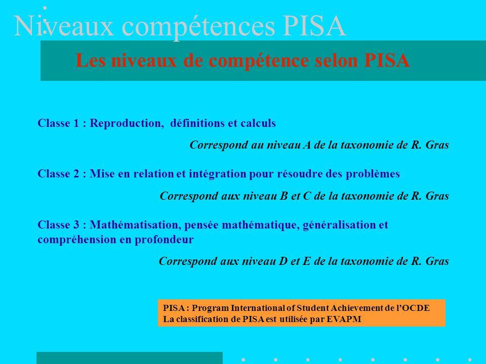 Les niveaux de compétence selon PISA Classe 1 : Reproduction, définitions et calculs Correspond au niveau A de la taxonomie de R.