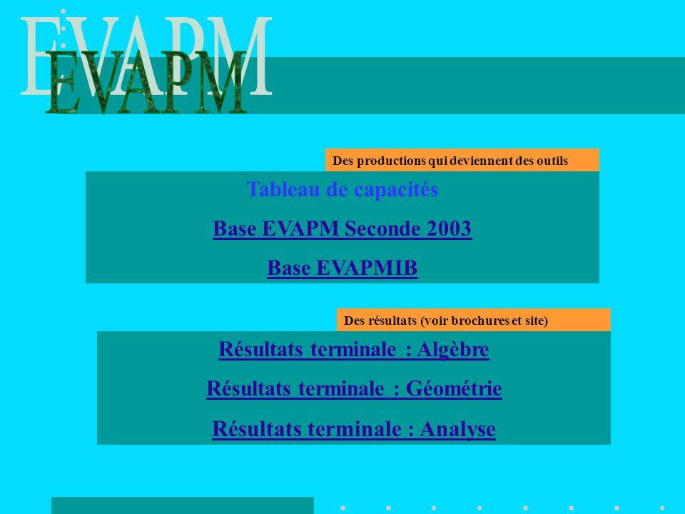 Tableau de capacités Base EVAPM Seconde 2003 Base EVAPMIB Résultats terminale : Algèbre Résultats terminale : Géométrie Résultats terminale : Analyse Des productions qui deviennent des outils Des résultats (voir brochures et site)
