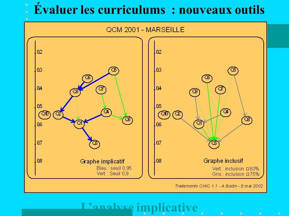 Évaluer les curriculums : nouveaux outils L'analyse implicative