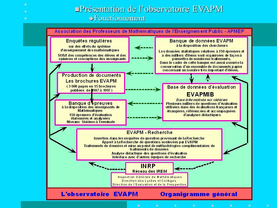 Présentation de l'observatoire EVAPM Présentation de l'observatoire EVAPM  Fonctionnement