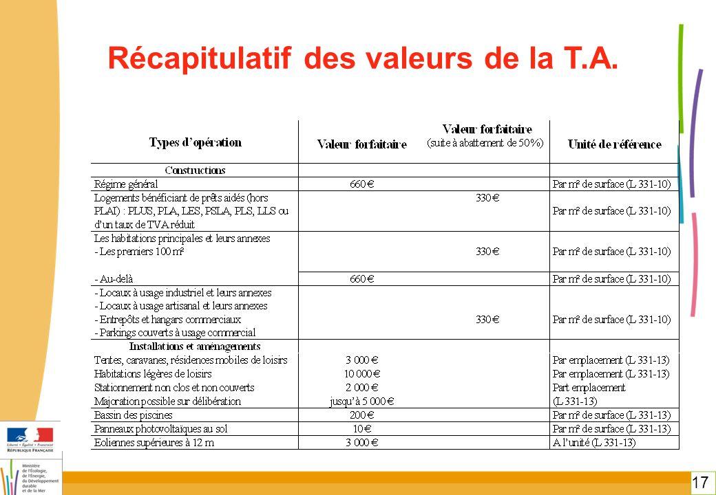 17 Récapitulatif des valeurs de la T.A.