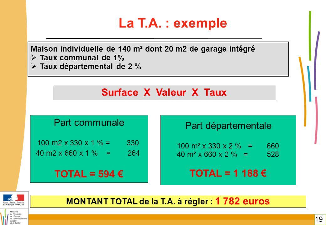 19 La T.A. : exemple Maison individuelle de 140 m² dont 20 m2 de garage intégré  Taux communal de 1%  Taux départemental de 2 % Part communale 100 m