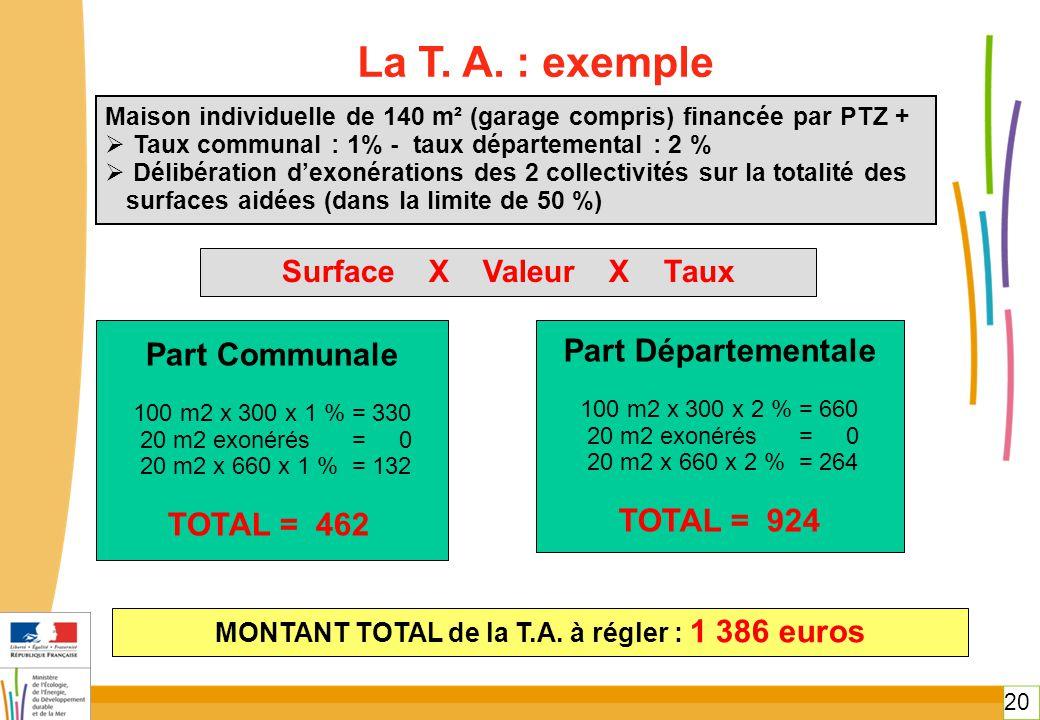 20 La T. A. : exemple Maison individuelle de 140 m² (garage compris) financée par PTZ +  Taux communal : 1% - taux départemental : 2 %  Délibération